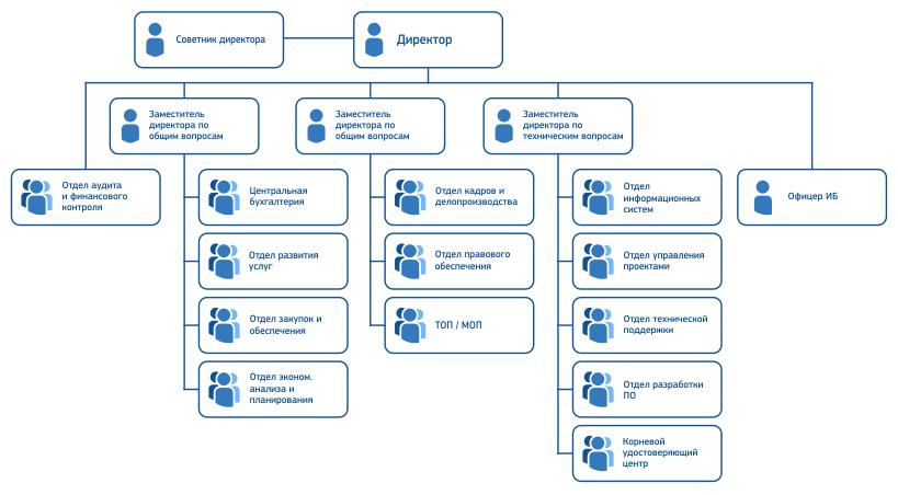 Структура ГП Инфоком ППКР