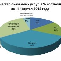 Статистика данных по оказанным государственным услугам населению через автоматизированные системы ГРС  за III квартал 2018 года