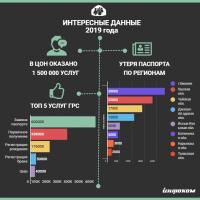 2019-жылдын ичинде жаңы форматтагы КТБларда 1,5 млн. кызмат көрсөтүлгөн