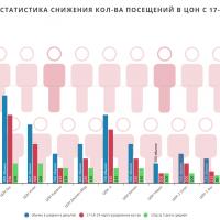 В ЦОНах республики наблюдается незначительное снижение посещаемости гражданами