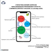 С момента запуска мобильной версии портала услуг ГРС свыше 150 тысяч кыргызстанцев воспользовались электронными услугами в онлайн режиме