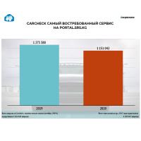 Почти 2,5 миллиона запросов поступило с момента запуска онлайн сервиса ГРС «Carcheck»