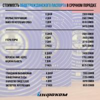 Биометрический загранпаспорт можно получить в срочном порядке