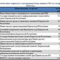 Электронное взаимодействие госорганов «Түндүк» - в ГРС поступило более 2,5 млн. запросов