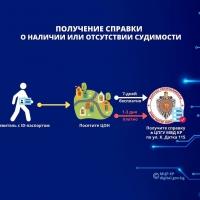 Заявление на получение справки можно подать в Центрах обслуживания населения г. Бишкек