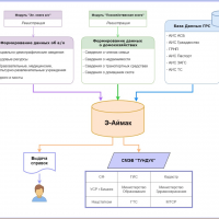 Начато поэтапное внедрение системы «Санарип аймак» во всех органах ОМСУ