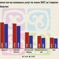 Сравнительный анализ регистрации ЗАГС за первый квартал 2019 и 2020 года